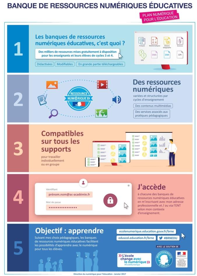Les-banques-de-ressources-numériques-éducatives